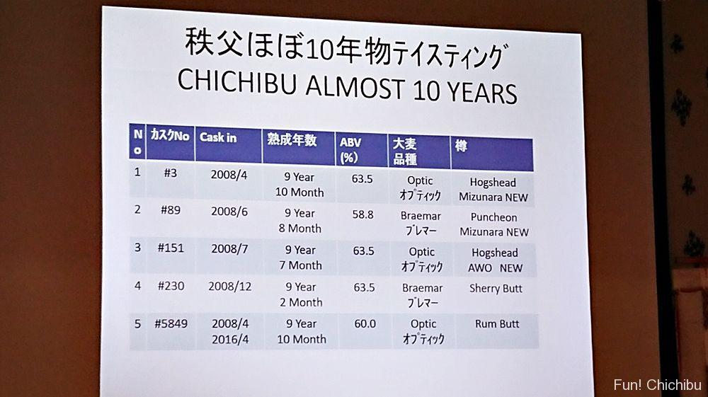 five Ichiro's Malt